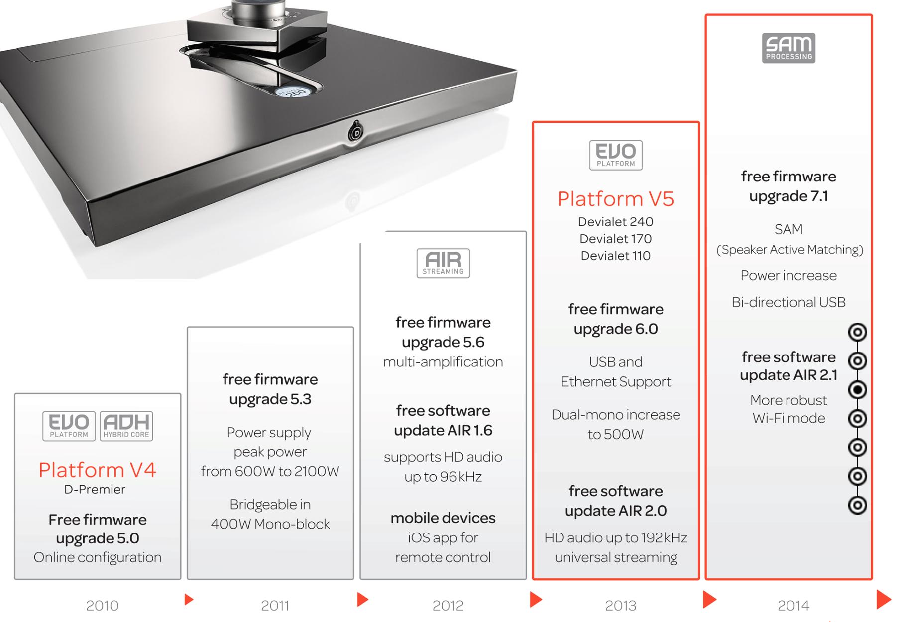 EVO platform