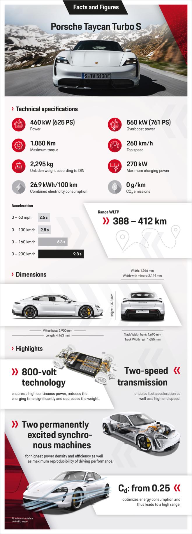 Porsche dévoile officiellement la Taycan